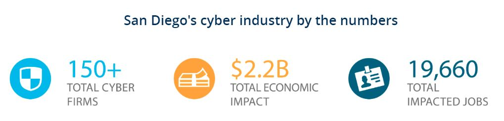 cybersecurity economic impact numbers in SD